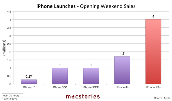iphone-launches